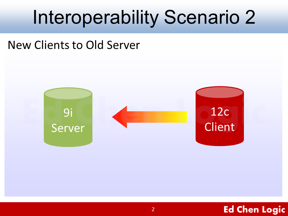 Oracle 12c Clients to 9i Server