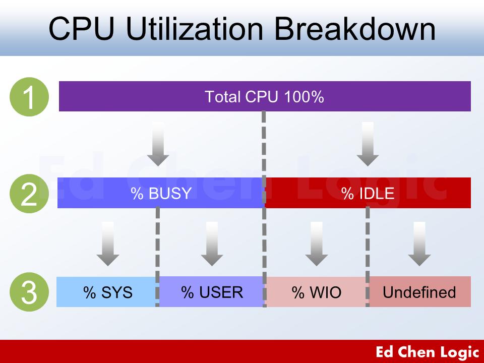 CPU Utilization Breakdown