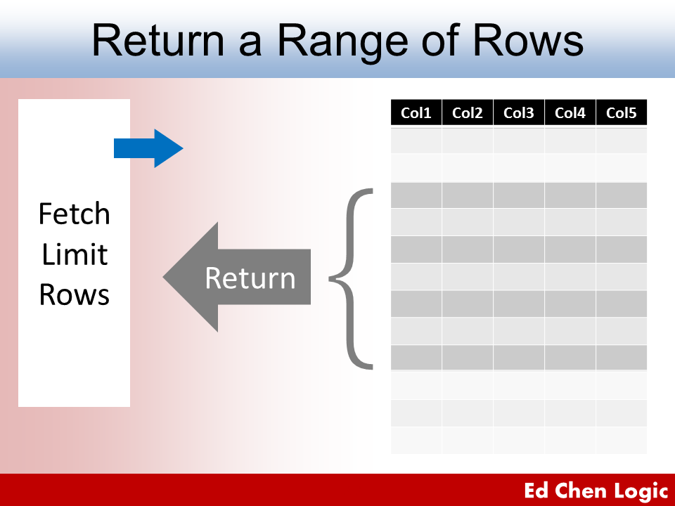 Oracle Limit Rows Returned - Fetch a Range of Rows