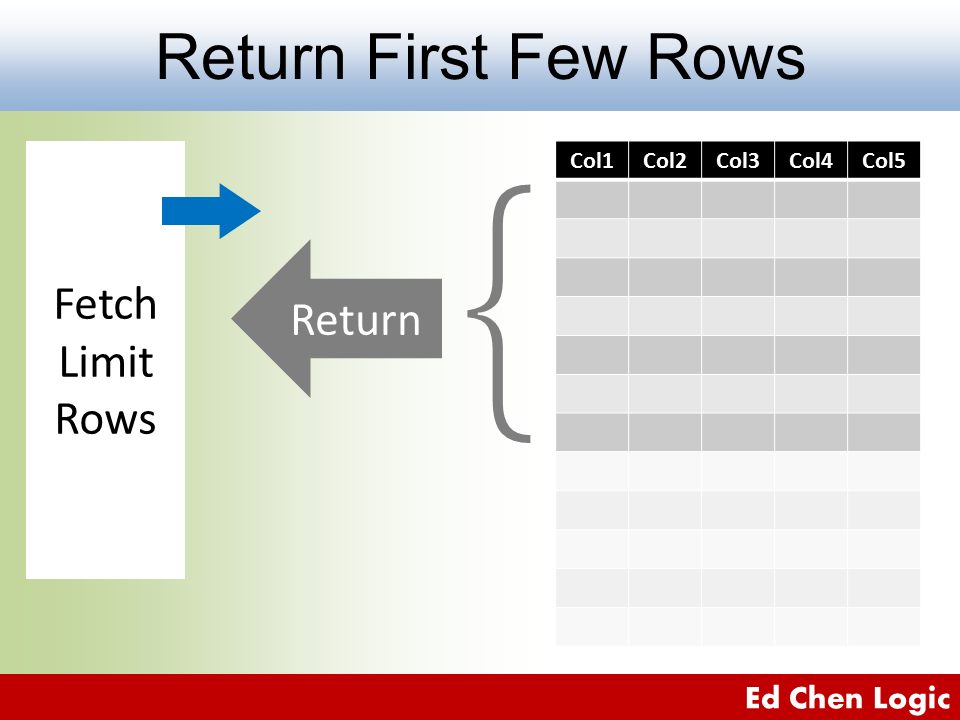 Oracle Limit Rows Returned - Fetch First Few Rows