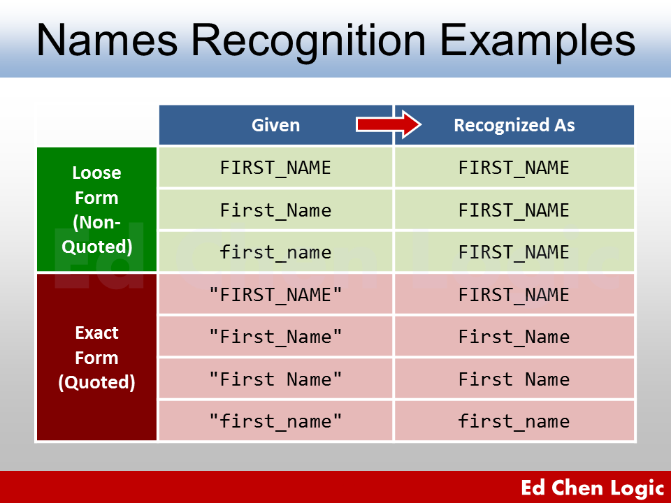 Oracle Database Object Name Recognition Examples