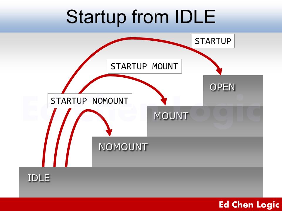 Oracle Database Startup - Start Oracle Database from IDLE