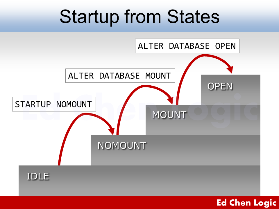 Oracle Database Startup – Switch Oracle Database State from One to Another